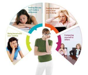 @Motivation Lack Motivation Symptoms